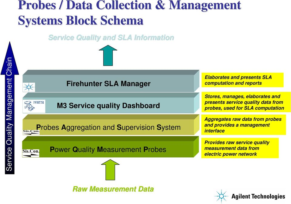 computation and reports Stores, manages, elaborates and presents service quality data from probes, used for SLA computation Aggregates raw data