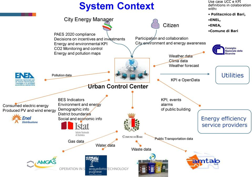 ENEL, ENEA, Comune di Bari Pollution data Urban Control Center KPI e OpenData Utilities Consumed electric energy Produced PV and wind energy BES Indicators Environment and energy