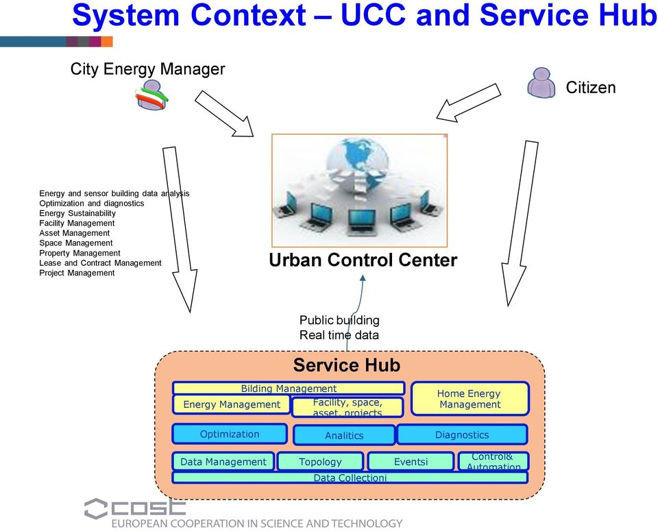 Enea brindisi research center brindisi italy march the urban control center an ict Smart home architecture based on event driven dpws