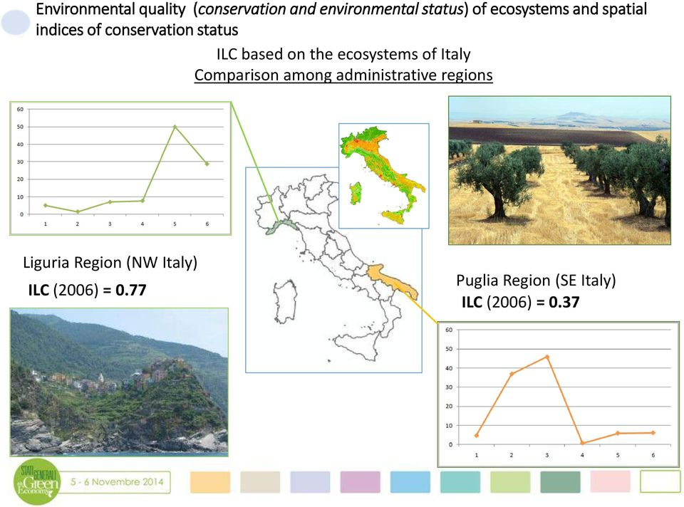 ecosystems of Italy Comparison among administrative regions Liguria