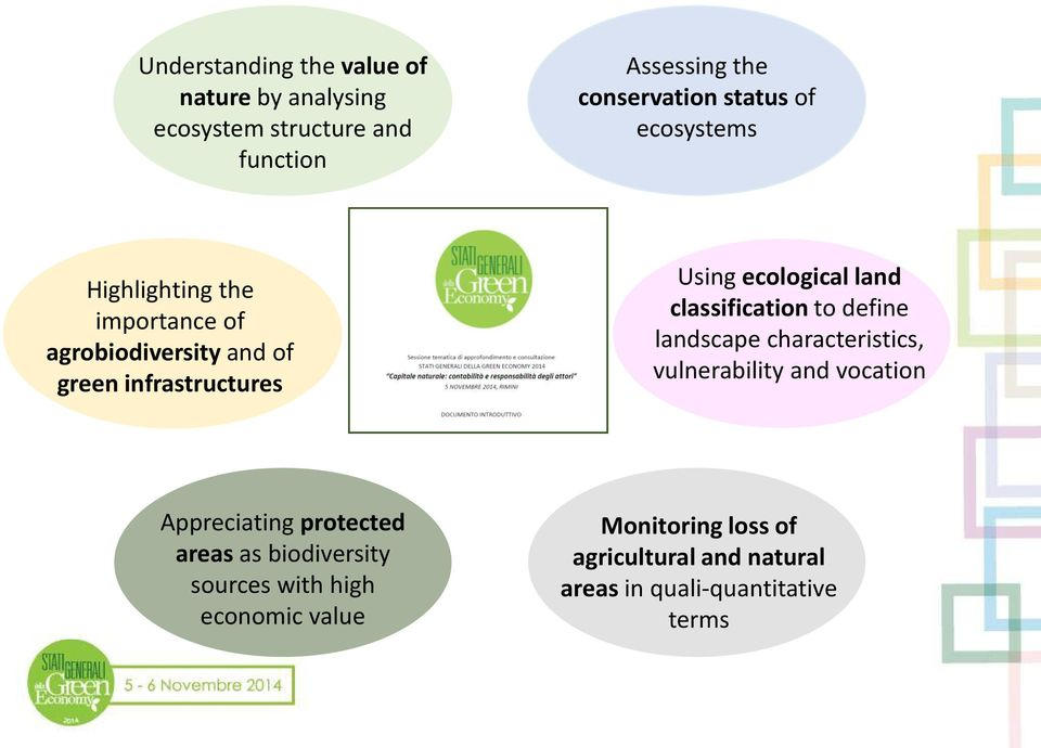 classification to define landscape characteristics, vulnerability and vocation Appreciating protected areas as