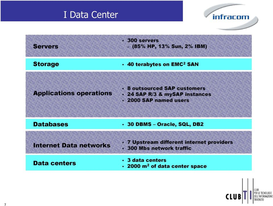 named users Databases 30 DBMS Oracle, SQL, DB2 Internet Data networks Data centers 7