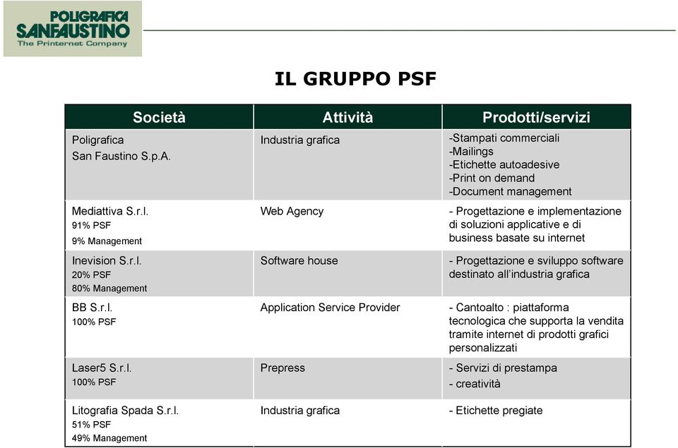 51% PSF 49% Management Attività Industria grafica Web Agency Software house Application Service Provider Prepress Industria grafica Prodotti/servizi -Stampati commerciali -Mailings -Etichette