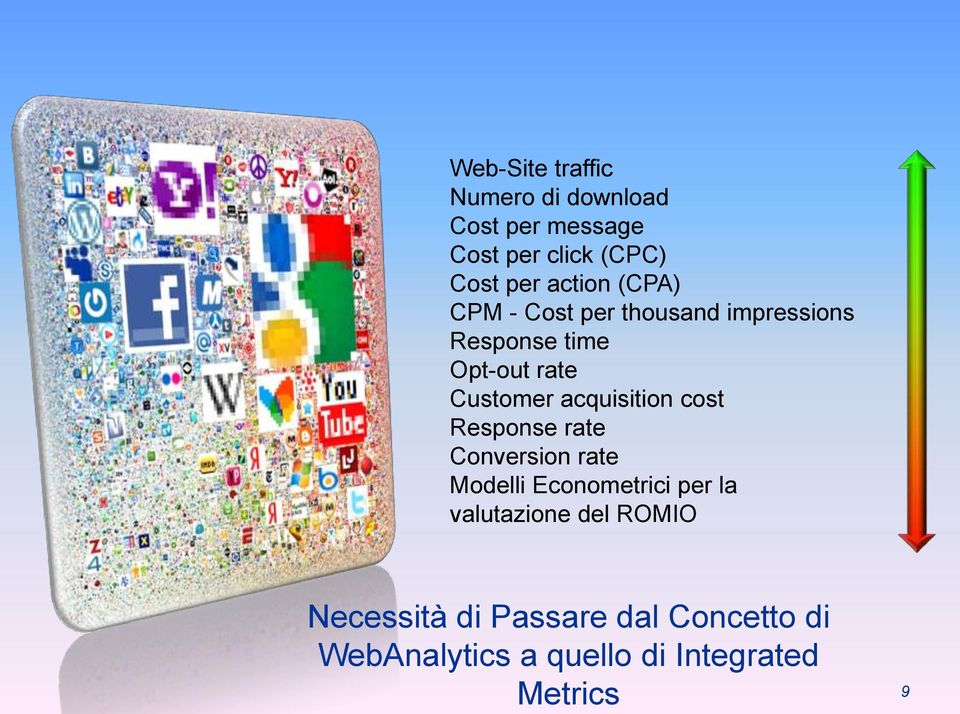 acquisition cost Response rate Conversion rate Modelli Econometrici per la valutazione