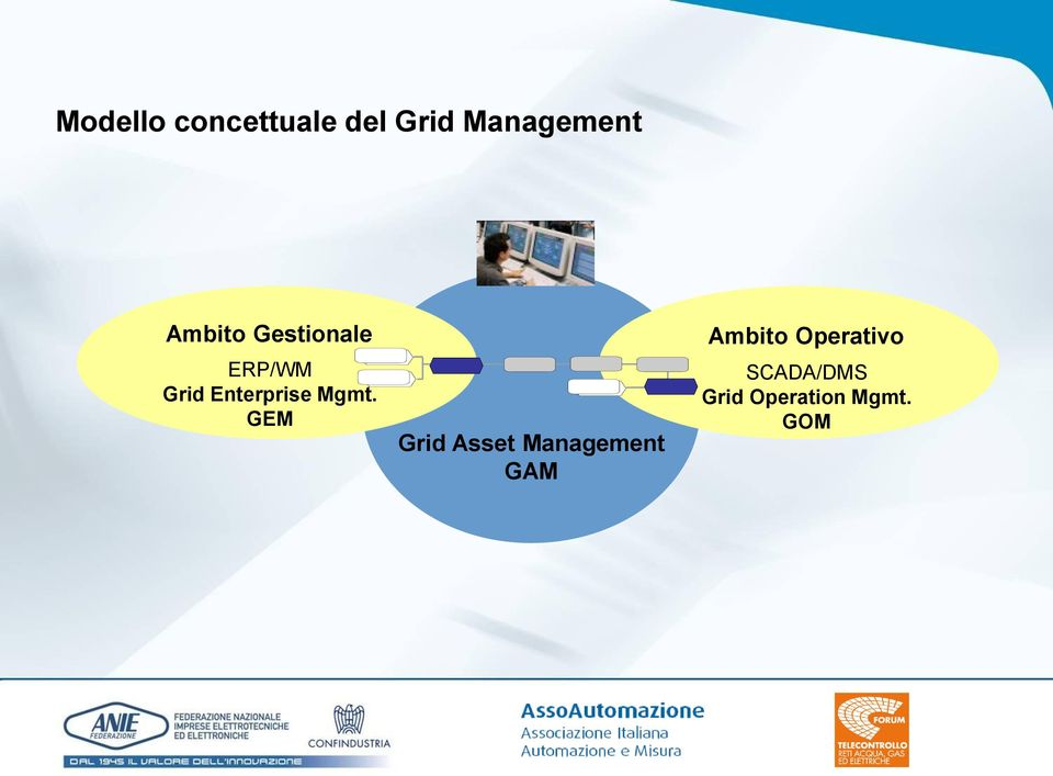 Mgmt. EM rid Asset Management AM Ambito