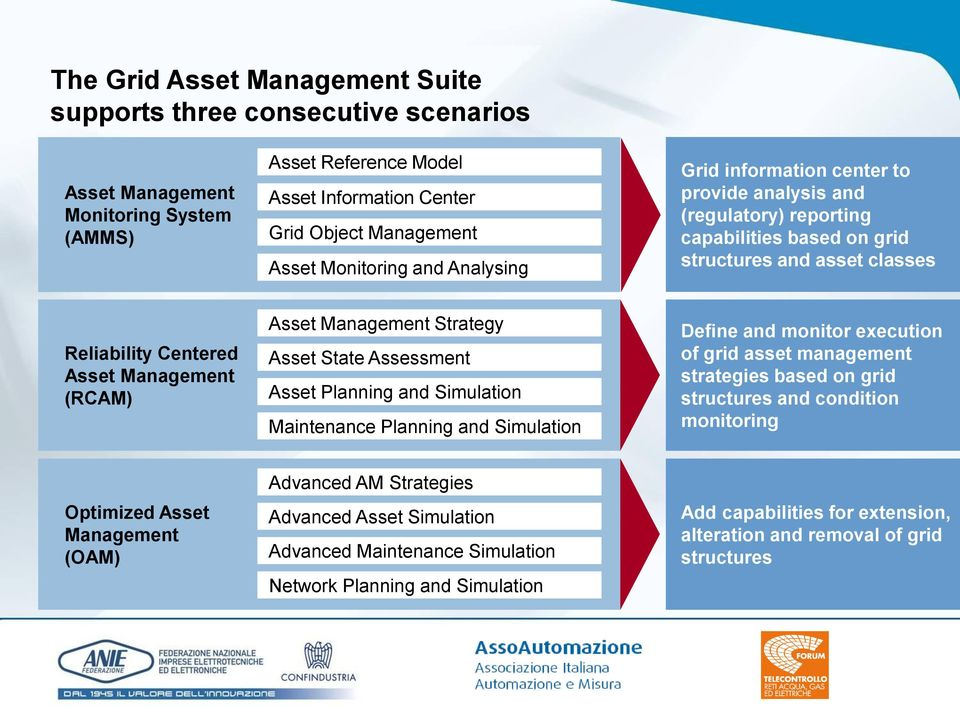 Strategy Asset State Assessment Asset Planning and Simulation Maintenance Planning and Simulation Define and monitor execution of grid asset management strategies based on grid structures and