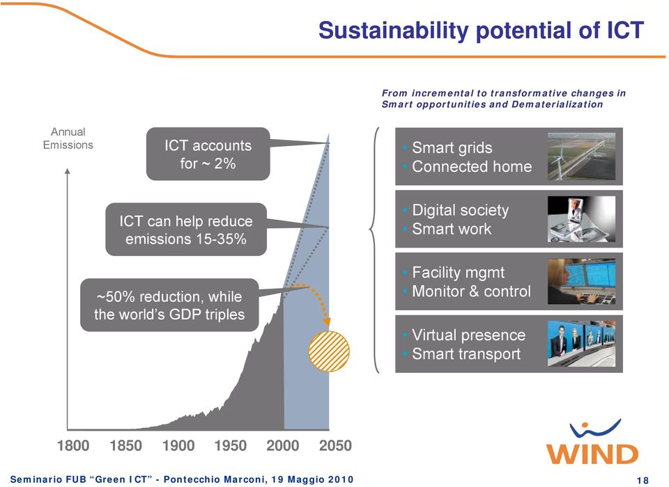 15-35% Digital society Smart work ~50% reduction, while the world s GDP triples Facility mgmt Monitor & control