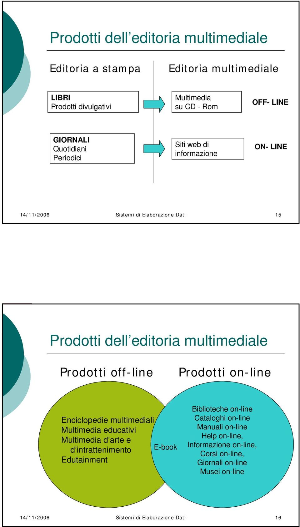 off-line Prodotti on-line Enciclopedie multimediali Multimedia educativi Multimedia d arte e d intrattenimento E-book Edutainment Biblioteche