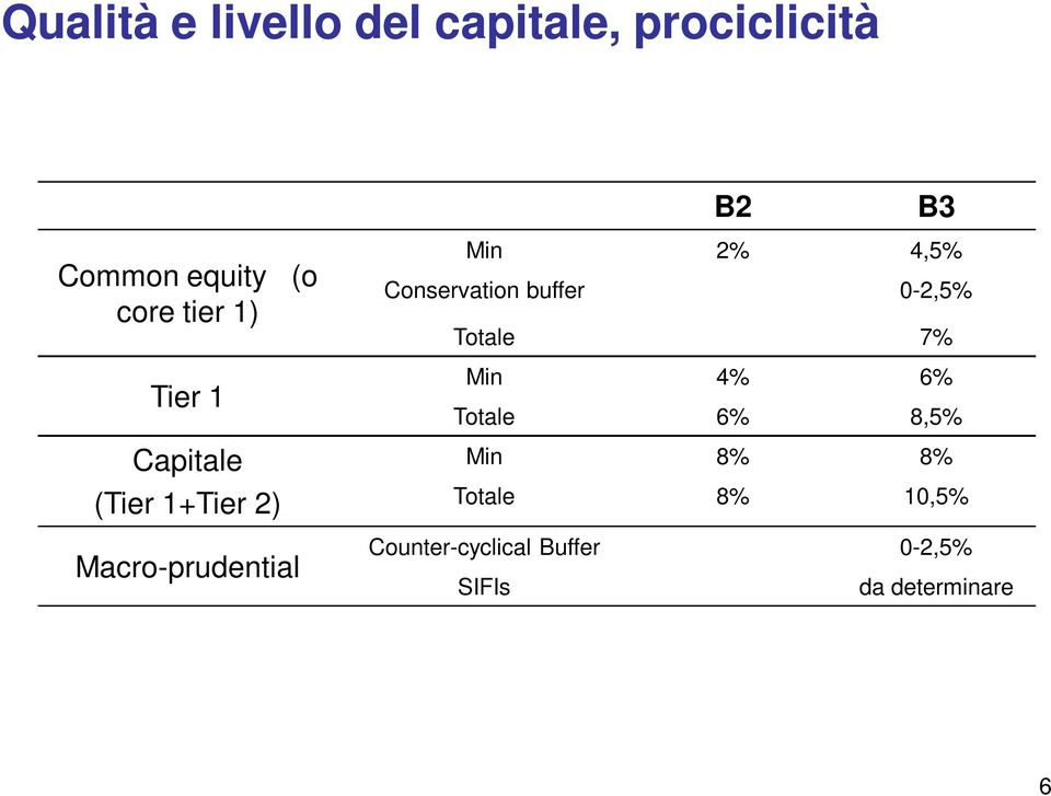 4,5% Conservation buffer 0-2,5% Totale 7% Min 4% 6% Totale 6% 8,5% Min