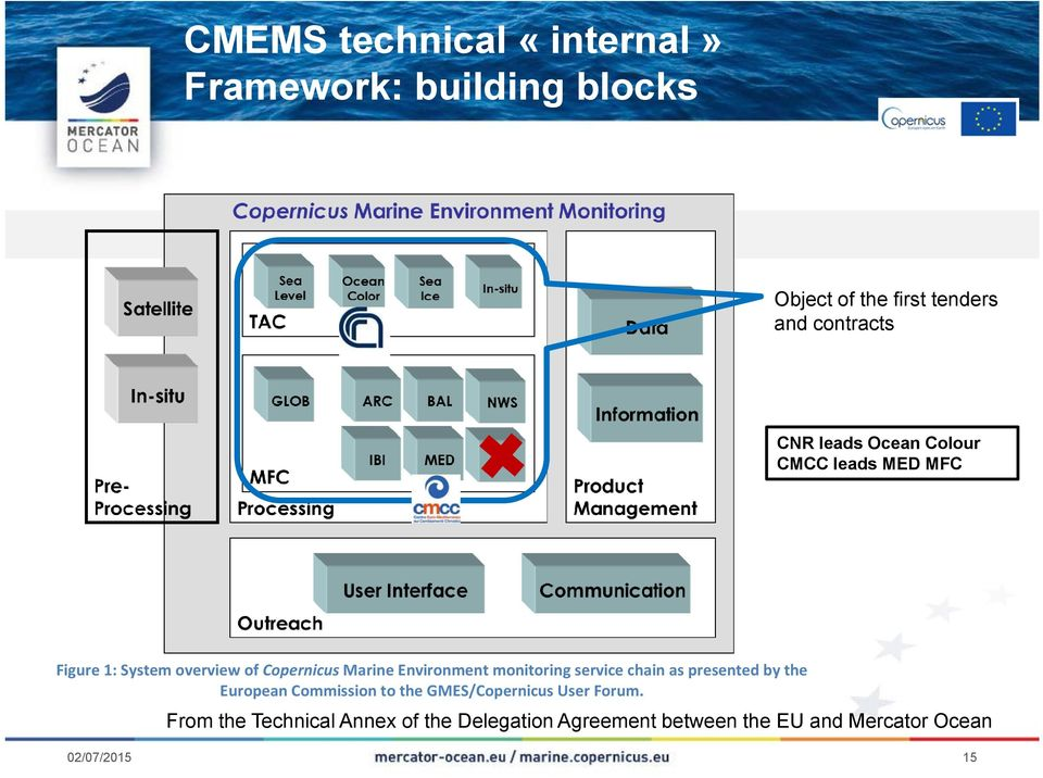 Marine Environment monitoring service chain as presented by the European Commission to the GMES/Copernicus