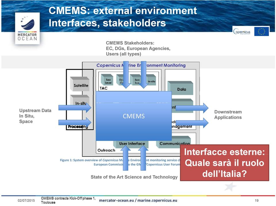Figure 1: System overview of Copernicus Marine Environment monitoring service chain as presented by the European