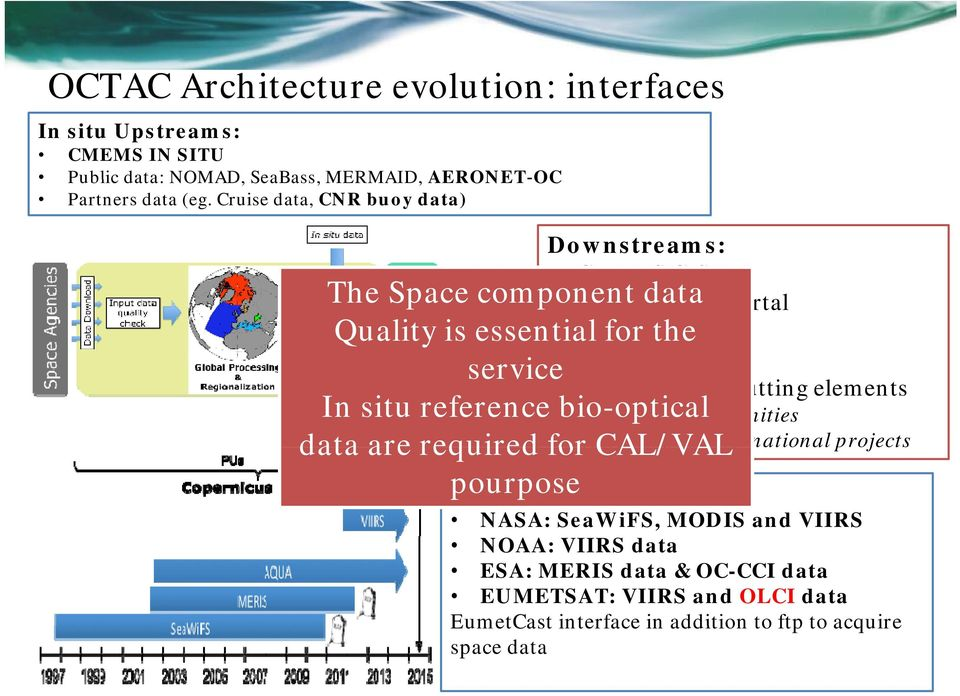 international national projects pojects The Space component data Quality is essential for the service In situ reference bio-optical data are required for CAL/VAL