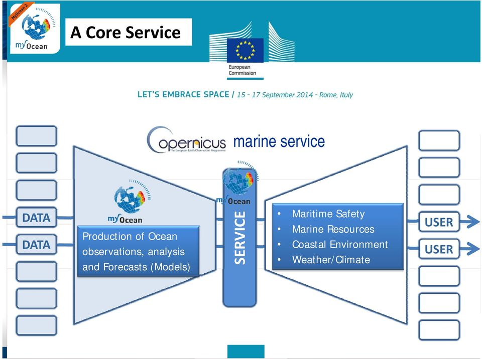Forecasts (Models) SERVIC CE Maritime Safety Marine