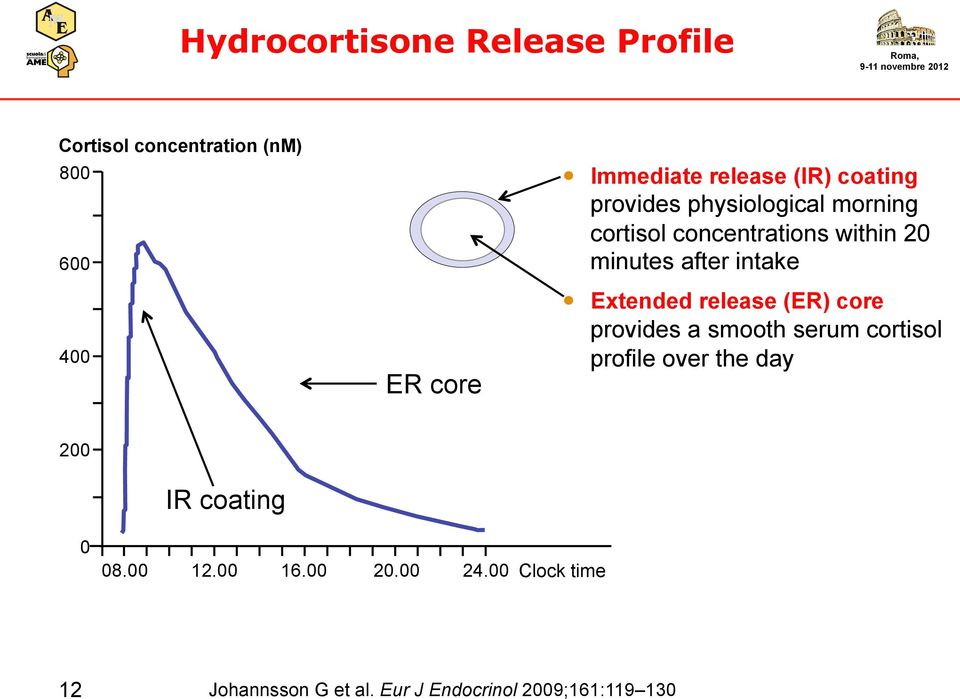 intake Extended release (ER) core provides a smooth serum cortisol profile over the day 200 IR