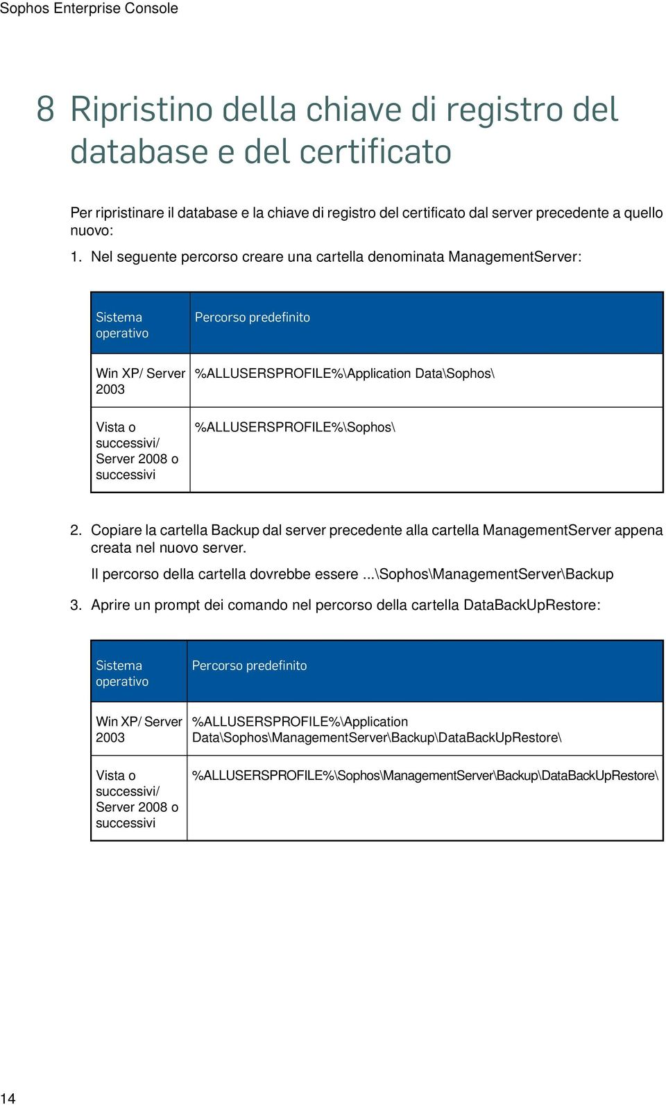 Nel seguente percorso creare una cartella denominata ManagementServer: Sistema operativo Win XP/ Server 2003 %ALLUSERSPROFILE%\Application Data\Sophos\ Vista o successivi/ Server 2008 o successivi