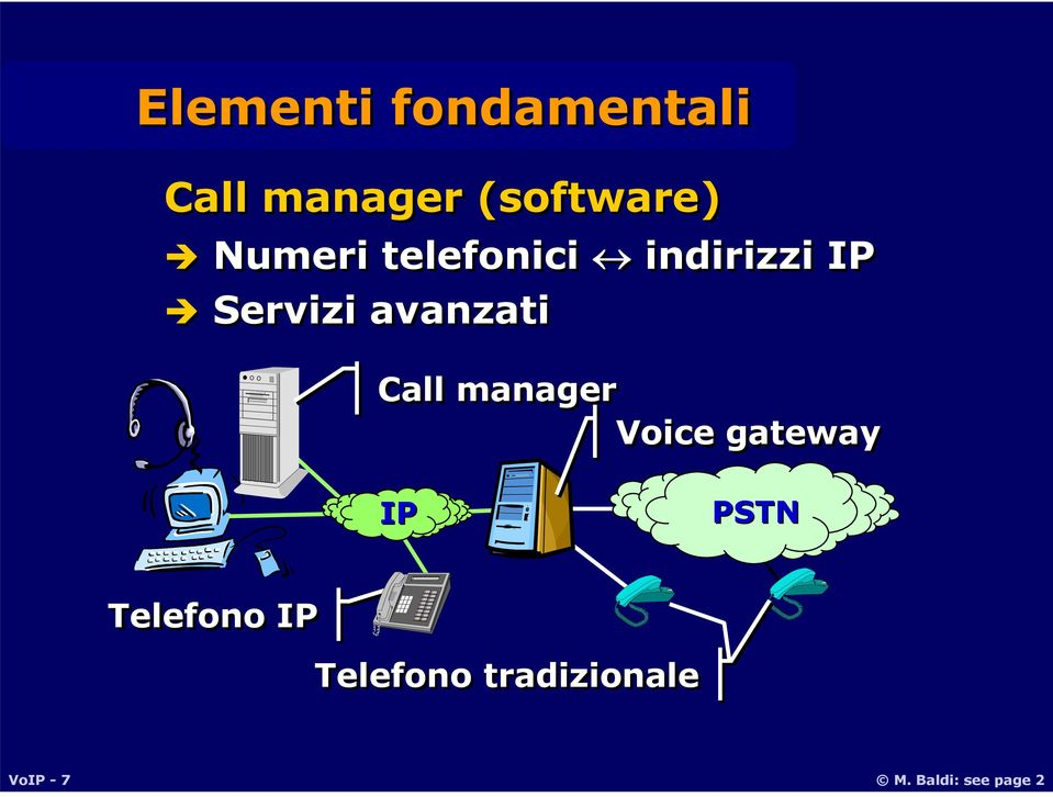 Call manager Voice gateway IP PSTN Telefono IP