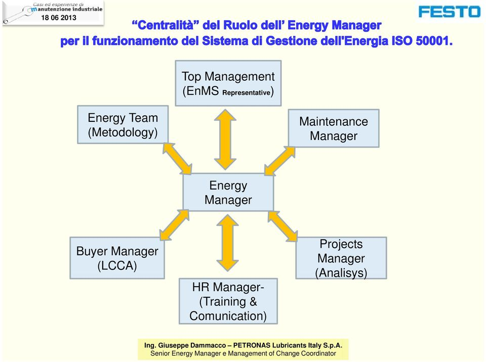 Energy Manager Buyer Manager (LCCA) HR