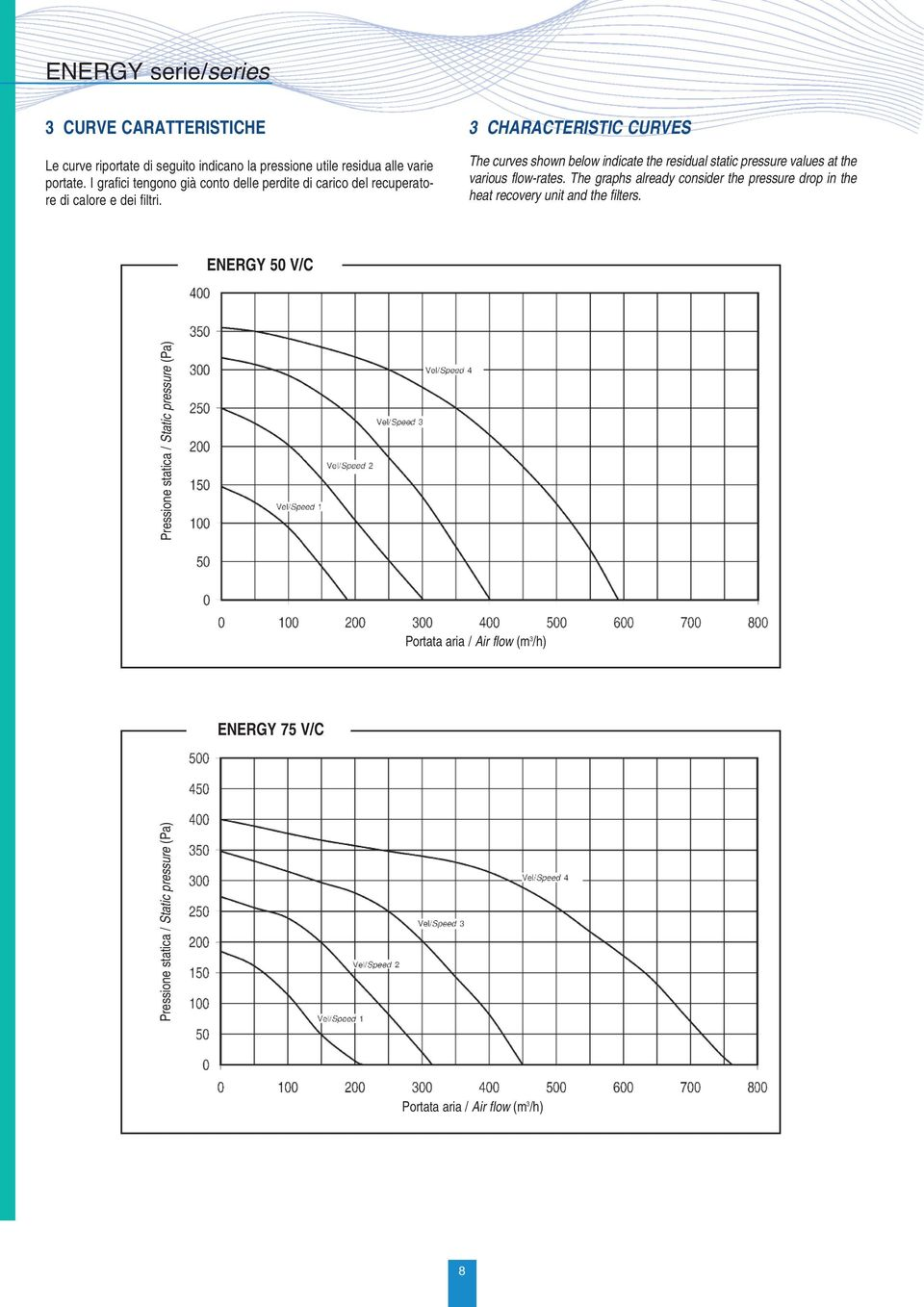 3 CHARACTERISTIC CURVES The curves shown below indicate the residual static pressure values at the various flow-rates.