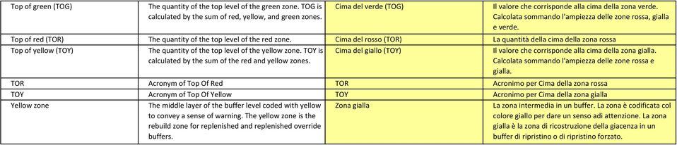 Top of red (TOR) The quantity of the top level of the red zone. Cima del rosso (TOR) La quantità della cima della zona rossa Top of yellow (TOY) The quantity of the top level of the yellow zone.