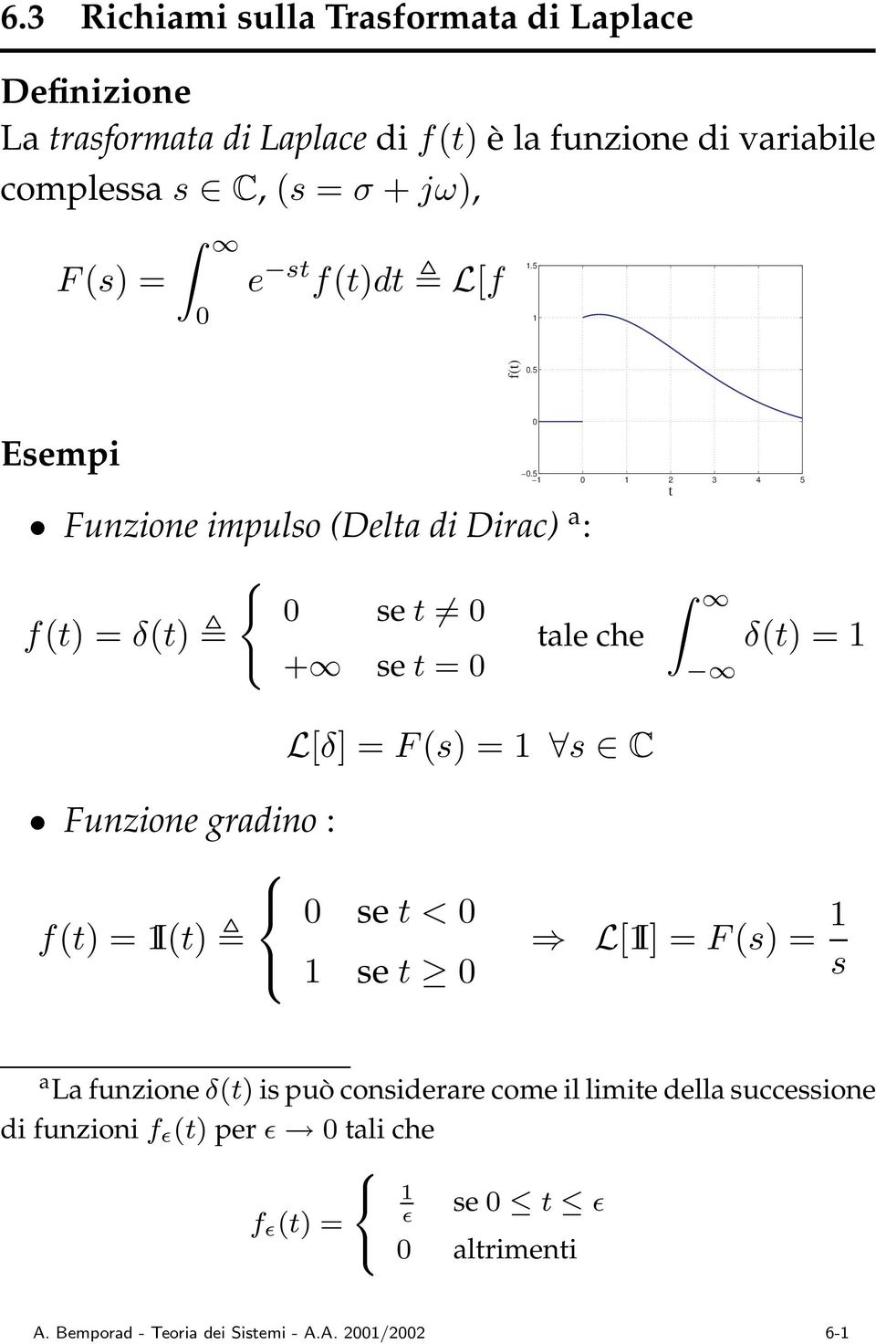 5 2 3 4 5 tale che t δ(t) = L[δ] =F (s) = s C Funzione gradino : se t< f(t) =I(t) se t L[I] = F (s) = s a La funzione δ(t) is può