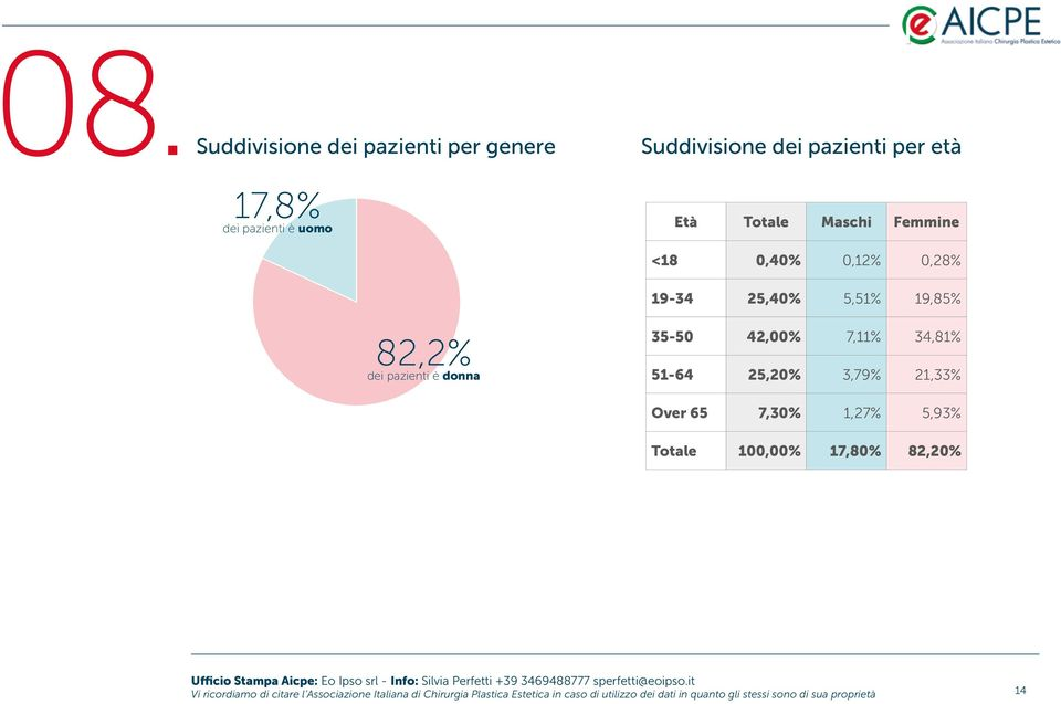 51-64 25,20% 3,79% 21,33% Over 65 7,30% 1,27% 5,93% Totale 100,00% 17,80% 82,20% Vi ricordiamo di citare l