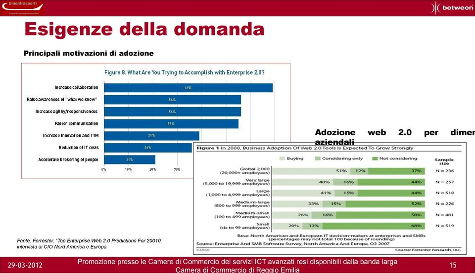 0 per dimen Fonte: Forrester, Top Enterprise Web 2.