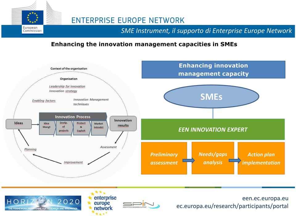 capacity SMEs EEN INNOVATION EXPERT Preliminary