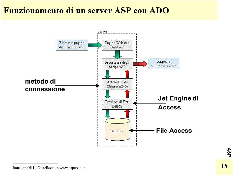 Access File Access Immagine di L.