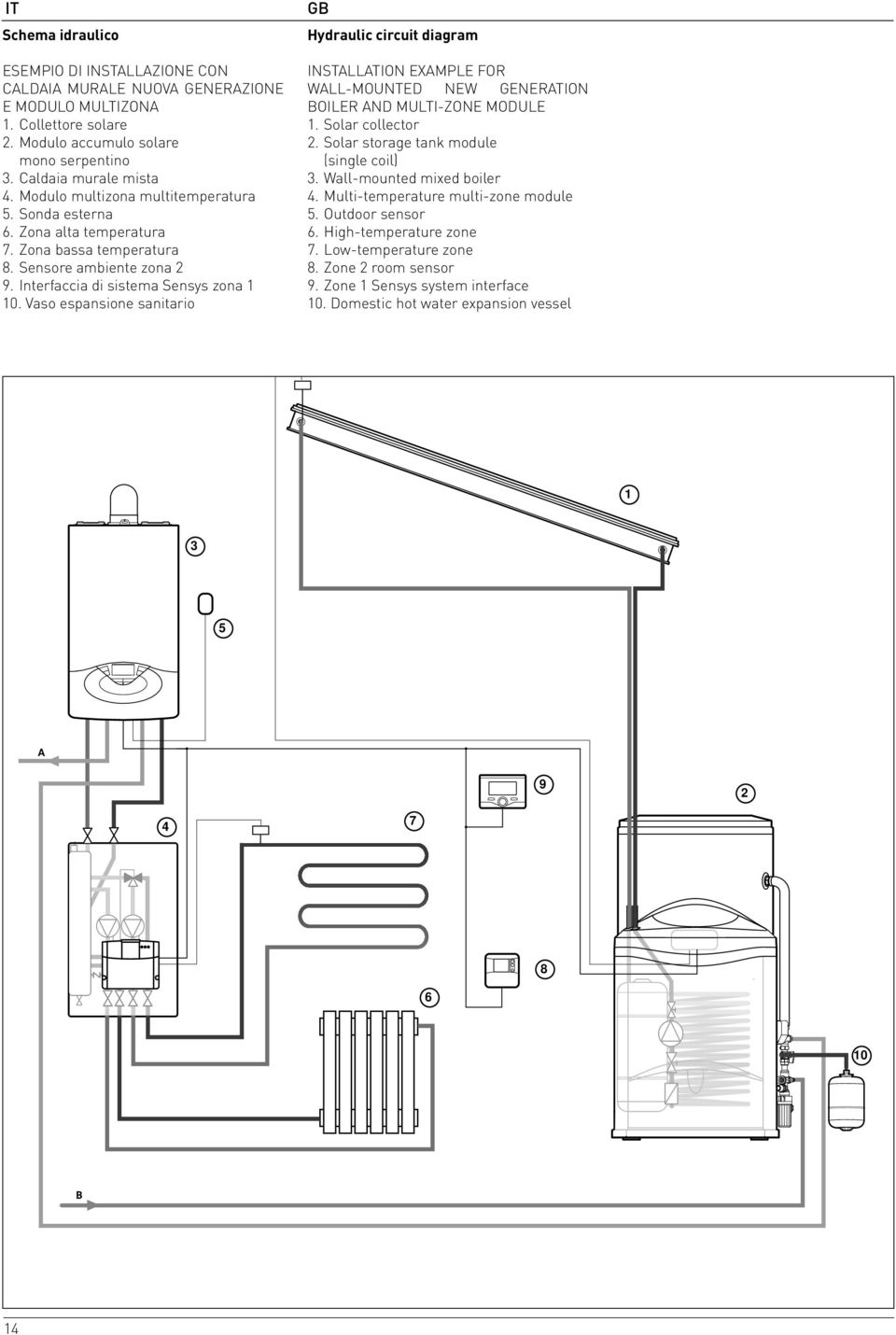 Vaso espansione sanitario Hydraulic circuit diagram INSTALLATION EXAMPLE FOR WALL-MOUNTED NEW GENERATION BOILER AND MULTI-ZONE MODULE 1. Solar collector 2. Solar storage tank module (single coil) 3.