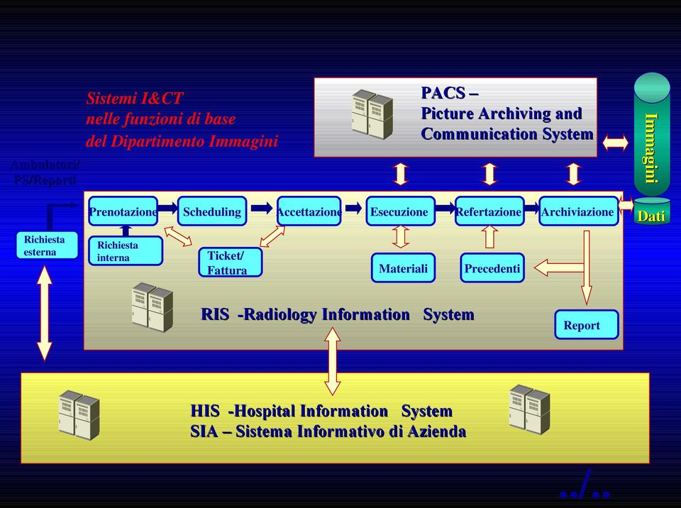 Precedenti RIS -Radiology Information System Archiviazione Report HIS -Hospital Information System