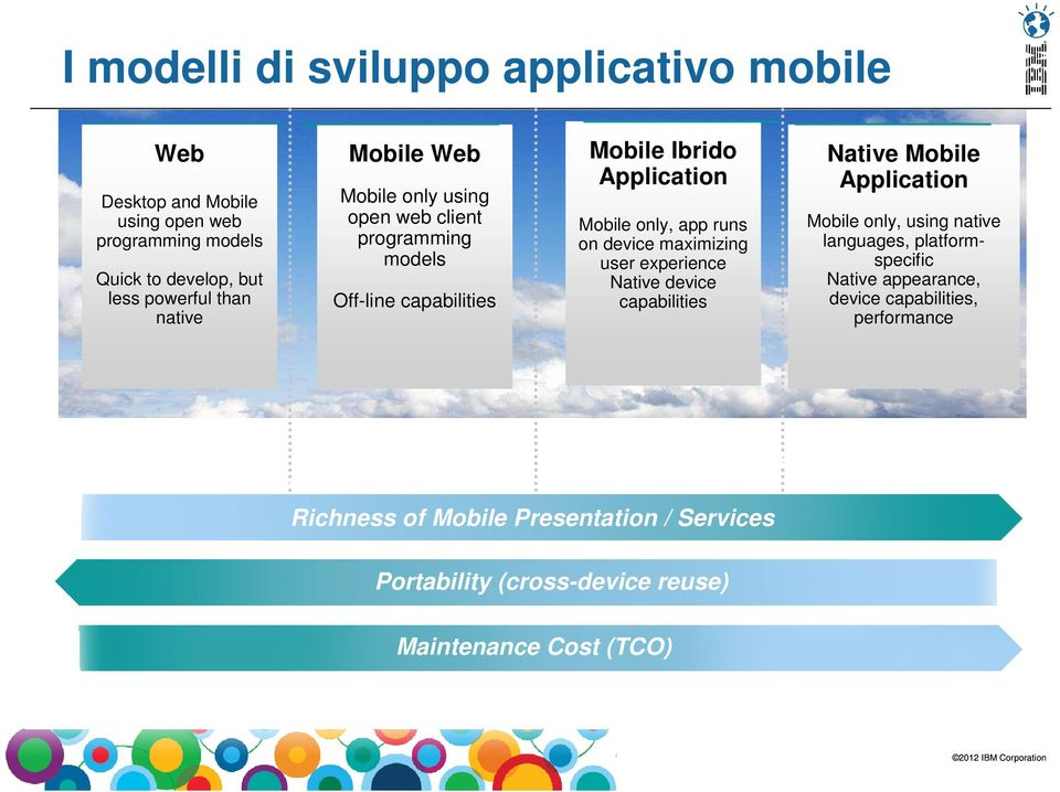 Native device capabilities Native Mobile Application Mobile only, using native languages, platformspecific Native appearance, device capabilities, performance
