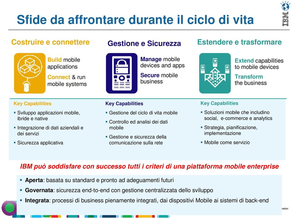 Sicurezza applicativa Key Capabilities Gestione del ciclo di vita mobile Controllo ed analisi dei dati mobile Gestione e sicurezza della comunicazione sulla rete Key Capabilities Soluzioni mobile che