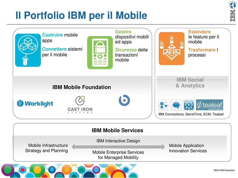 Analytics IBM Endpoint Manager for Mobile Devices IBM Connections, SameTime, ECM, Tealeaf Mobile Infrastructure Strategy and