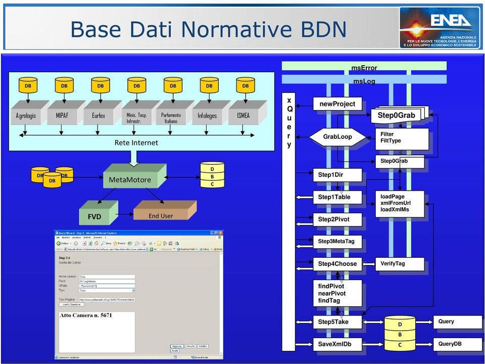 DB MetaMotore D B C Step1Dir Step1Dir Step0Grab Step0Grab FVD End User Step1Table Step1Table Step2Pivot Step2Pivot loadpage xmlfromurl loadpage loadxmlms