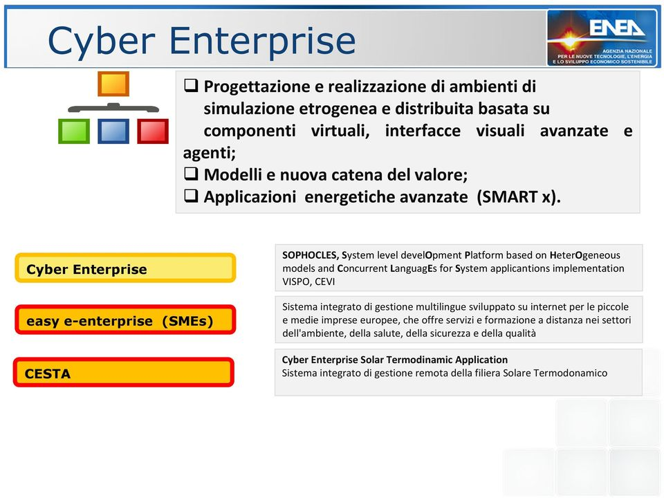 Cyber Enterprise easy e-enterprise (SMEs) CESTA SOPHOCLES, System level development Platform based on HeterOgeneous models and Concurrent LanguagEs for System applicantions implementation VISPO,