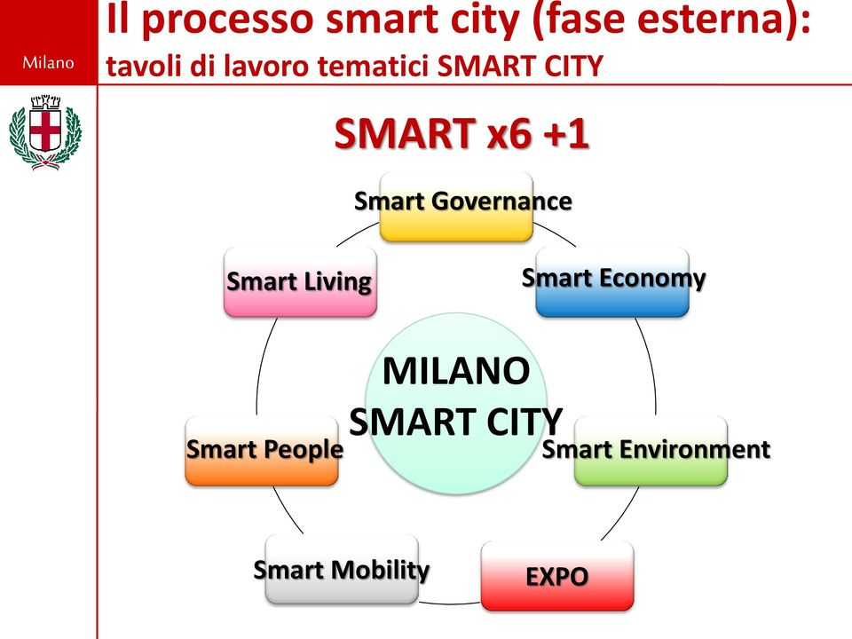 Governance Smart Living Smart Economy Smart