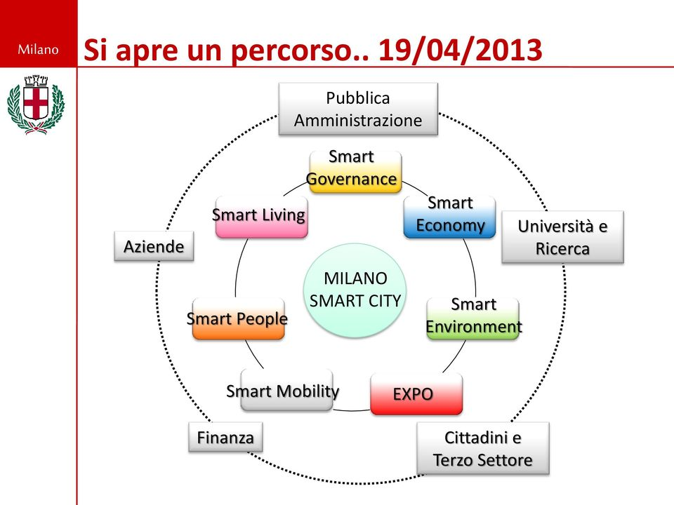 Smart People Smart Governance MILANO SMART CITY Smart