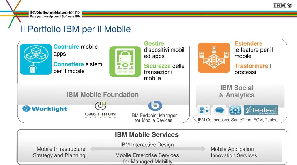 Manager for Mobile Devices IBM Social & Analytics IBM Connections, SameTime, ECM, Tealeaf IBM Mobile Services Mobile