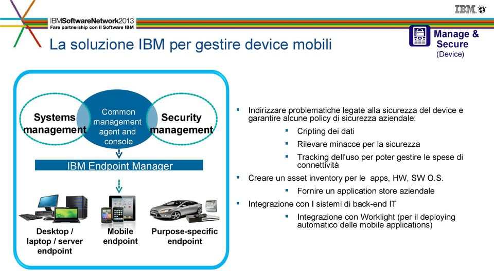 O.S. Mobile endpoint Purpose-specific endpoint Fornire un application store aziendale Integrazione con I sistemi di back-end IT Desktop / laptop / server endpoint