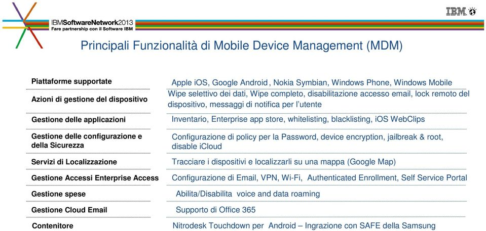 accesso email, lock remoto del dispositivo, messaggi di notifica per l utente Inventario, Enterprise app store, whitelisting, blacklisting, ios WebClips Configurazione di policy per la Password,