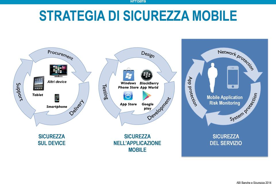 Application Risk Monitoring SICUREZZA SUL DEVICE SICUREZZA