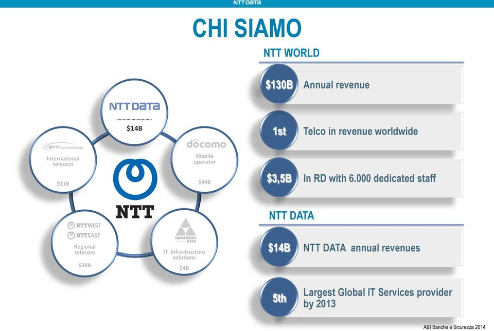 000 dedicated staff NTT DATA Regional telecom $38B IT infrastructure solu9ons $4B