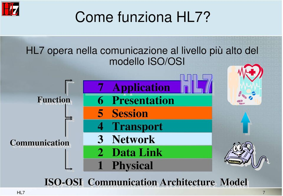 ISO/OSI Function Communication 7 Application 6