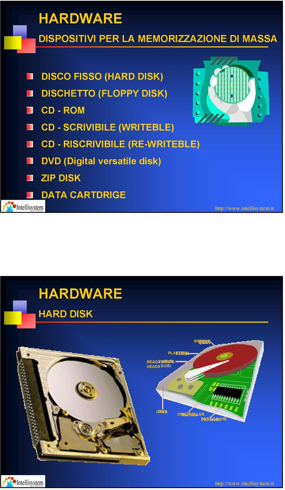 RISCRIVIBILE (RE-WRITEBLE) DVD (Digital versatile disk) ZIP DISK DATA