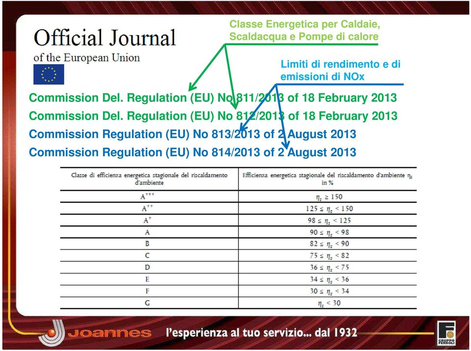 Regulation (EU) No 811/2013 of 18 February 2013 Commission Del.