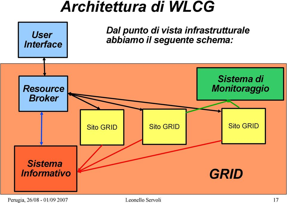 schema: Sistema di Monitoraggio Resource Broker