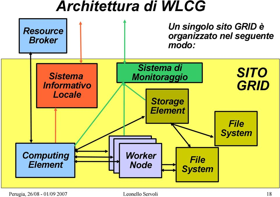 Sistema di Monitoraggio SITO GRID Storage Element File System
