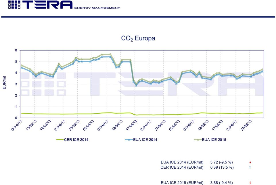 (EUR/mt) CER ICE 214 (EUR/mt) 3.72 (-9.