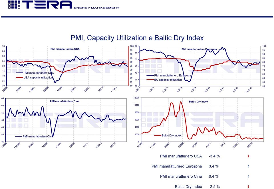 utilization 7 65 6 55 3 5 3 5 65 6 PMI manufatturiero Cina 12 1 Baltic Dry Index 55 8 5 6 45 4 4 PMI manufatturiero Cina 2 Baltic