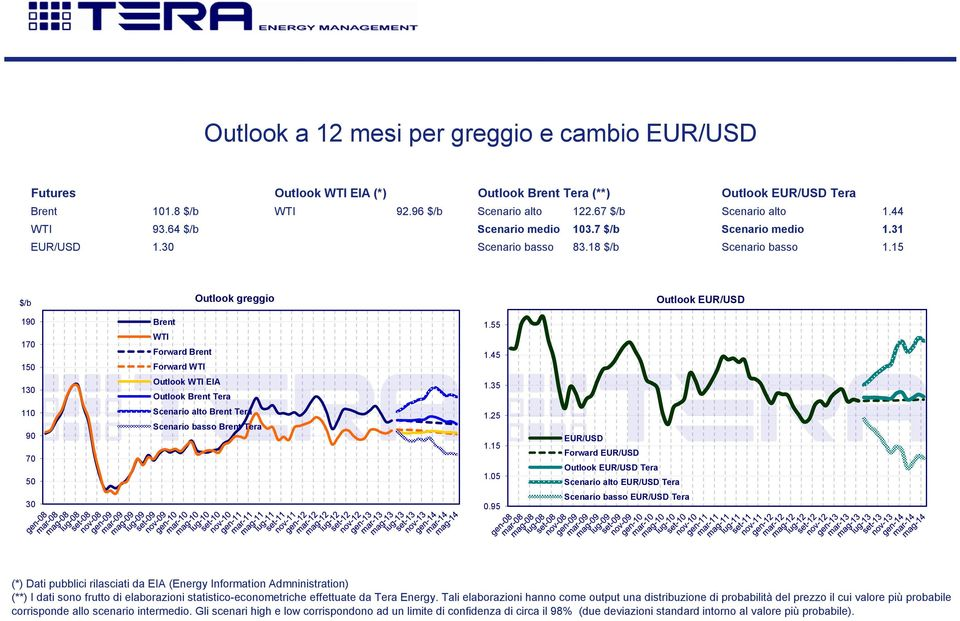 15 $/b Outlook greggio Outlook EUR/USD 19 17 15 13 Brent WTI Forward Brent Forward WTI Outlook WTI EIA Outlook Brent Tera 1.55 1.45 1.35 11 9 7 5 Scenario alto Brent Tera Scenario basso Brent Tera 1.